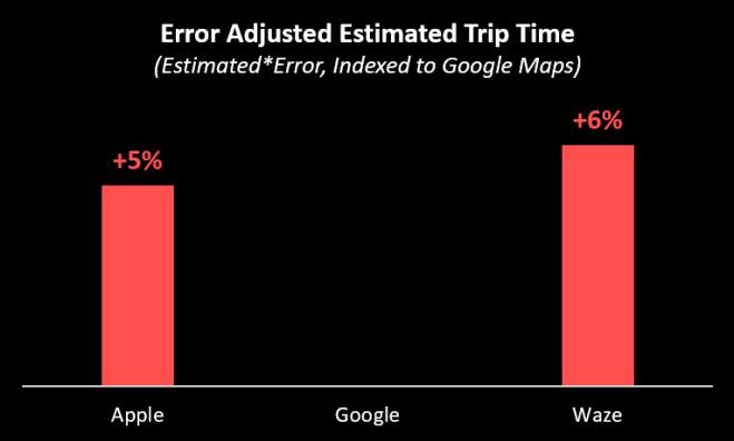 nav_error_adjusted_estimate