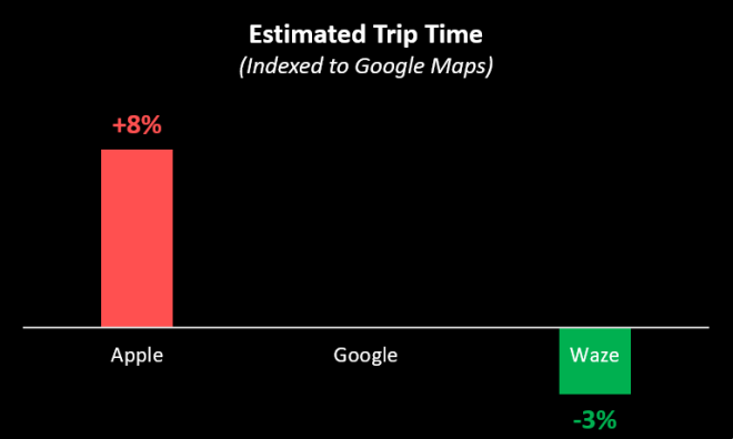 nav_estimated_trip_time